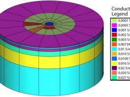 Fig.1: Fundamental model with different layers of conductivities (S/m) assigned along with color codes