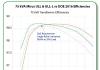 Mirus International ULLTRA(TM) graph