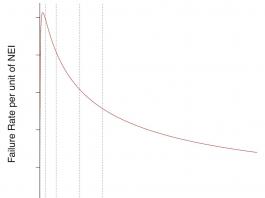 Transformer failure graph
