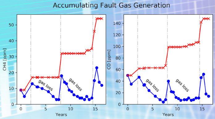 DGA graphs