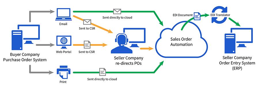 Sales order automation (Conexiom)