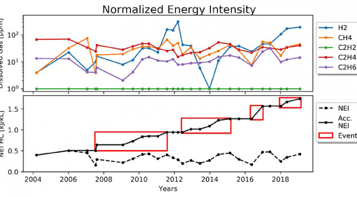 Normalized Energy Intensity chart